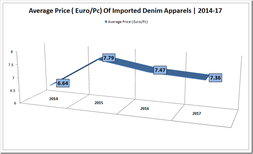 Denim Imports In EU From Turkey & Pakistan–A Comparative Study Covering The Period 2014-17
