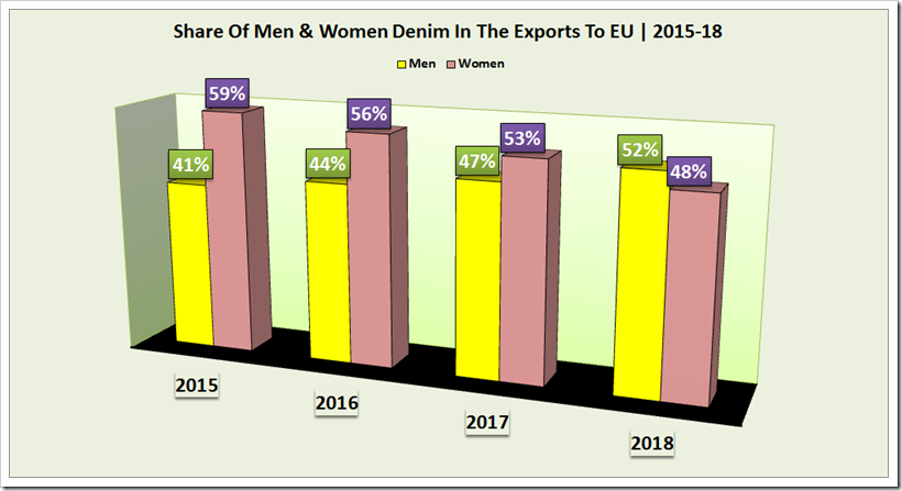 Denim Exports To EU By Egypt , Tunisia And Morocco : A Comapartive Study For The Period 2015-18