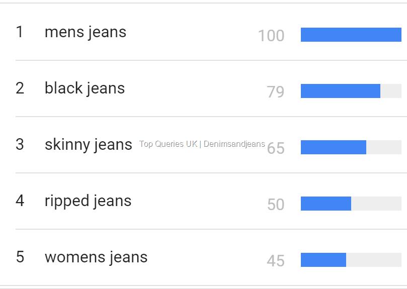 "Top ""Jeans"" searches in UK | Denimsandjeans"