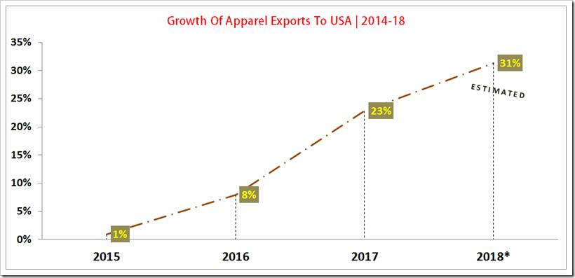 Denim Exports To USA By Vietnam | 2014-18 - Denimsandjeans.com