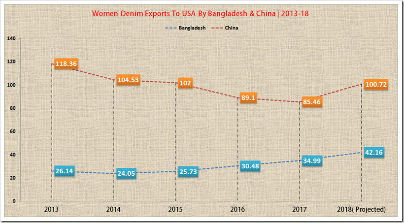 Bangladesh & China Increase Their Denim Exports To USA | 2013-18| Denimsandjeans.com