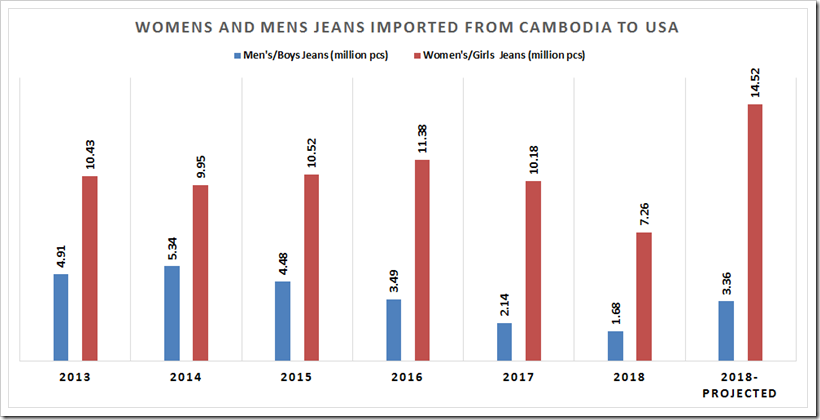 Cambodia's Export Of Denim To USA Is Expected To Grow Faster Than Pakistan In 2018 | Denimsandjeans