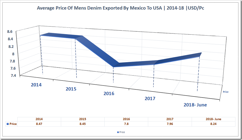 Denim Exports By Mexico To The USA From 2014 To 2018 | Denimsandjeans