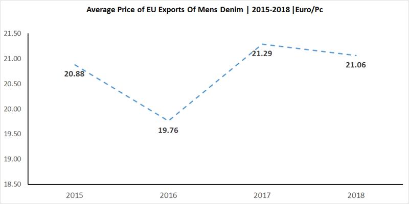 EU Denim Exports From 2015-18 | Denimsandjeans
