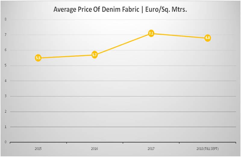 EU Exports Of Denim Fabric To Tunisia and Morocco: A Study For 2015-2018   Denimsandjeans
