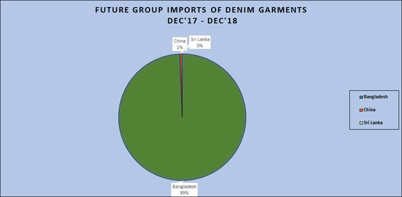 Indian Imports Of Denim Garments 2018 | Denimsandjeans