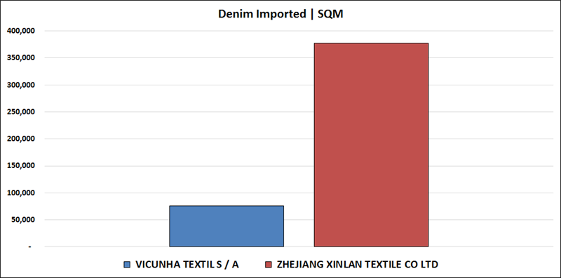 Denim Fabric Import In Columbia–October 2018 | Denimsandjeans