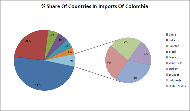 Denim Fabric Imports In Colombia | March-May, 2019 | Denimsandjeans