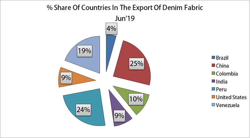 Ecuador Denim Imports For June 2019| Denimsandjeans