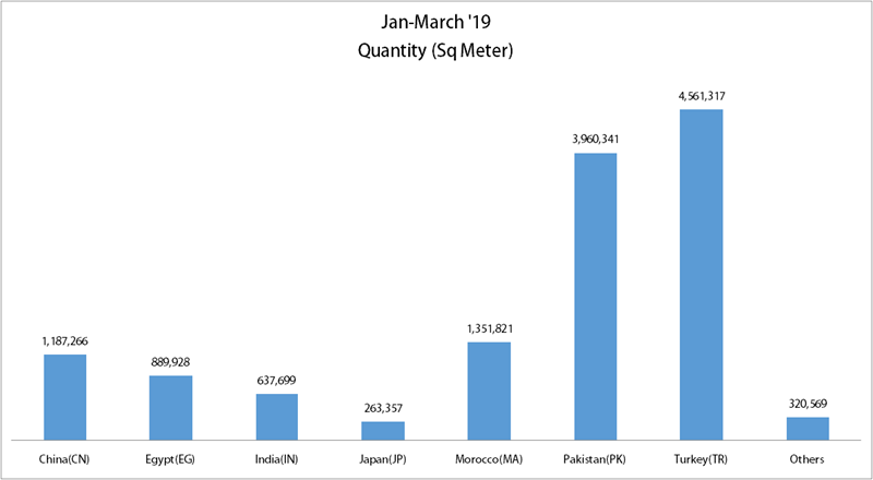 Turkey Loses , Pakistan Takes The Lead In EU Denim Fabric Imports During Jan-March'19