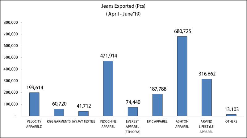 The Children's Place–The Biggest Importer Of Jeans From Ethiopia During April-June'19 | Denimsandjeans.com
