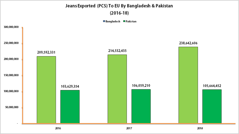 14% Rise In Bangladeshi Denim Exports To EU, May Achieve Export Of 25 Million Pcs By The End Of 2019