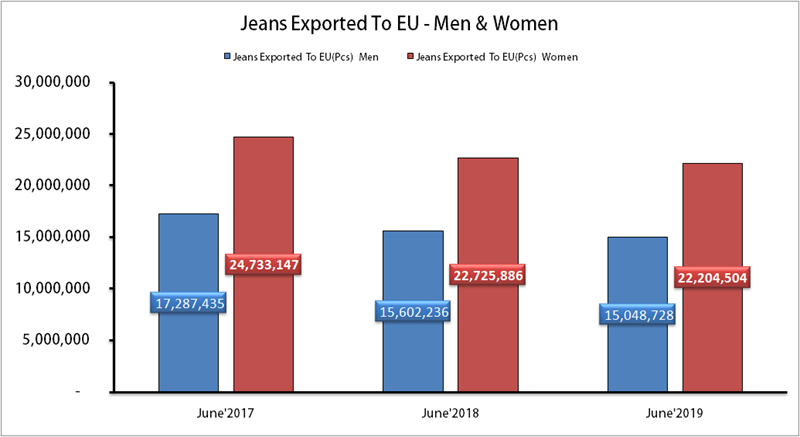Report On Jeans Export By Turkey To EU–June 2019