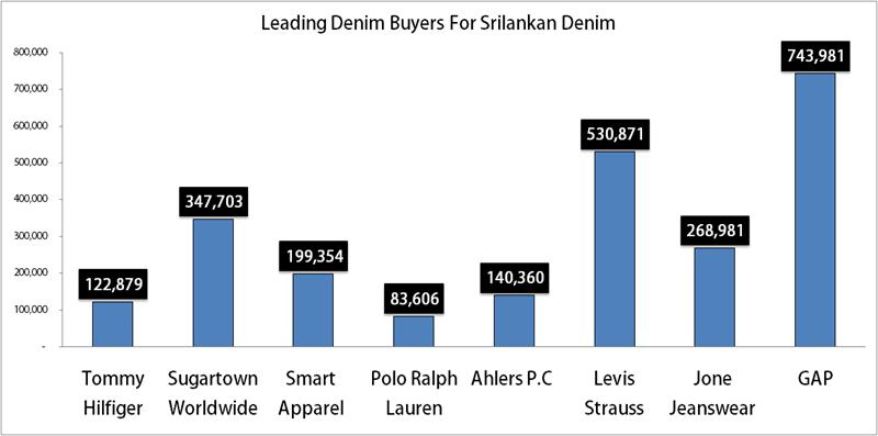 Denim Apparel Exports By Srilanka During May 2019