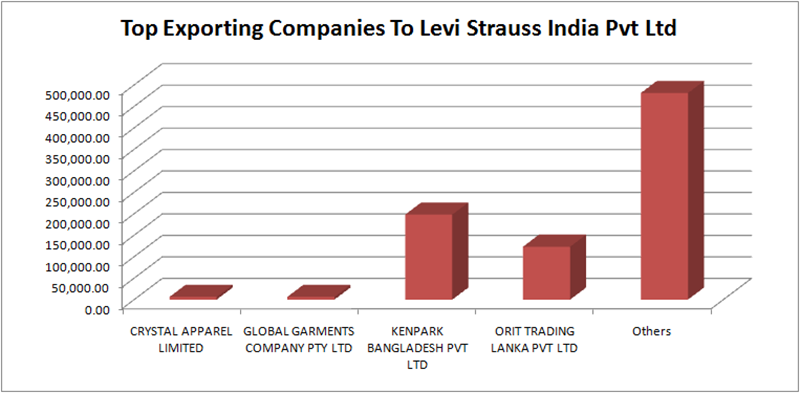 India Imports Of Jeans : May'19 to Aug'19 | Denimsandjeans