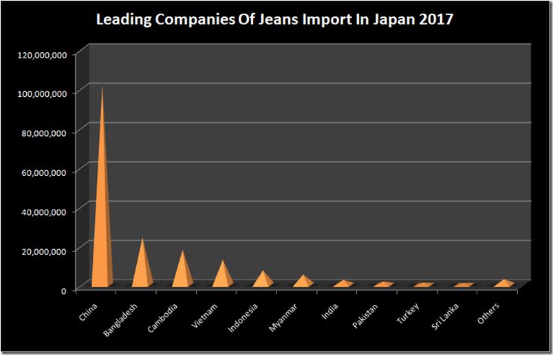 Japan Jeans Import : 2017 - 2019 | Denimsandjeans