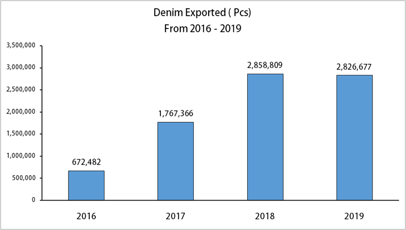 Denim Exports From Myanmar To EU Increases by 300% Since 2016