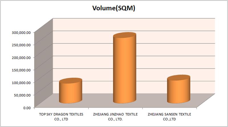 Mexico Denim Fabric Imports : June 2019 | Denimsandjeans