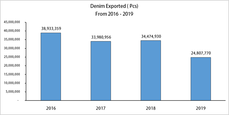 Denim Exports From Cambodia To EU Falls By 30% During Jan-August'19