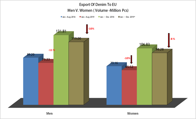 A Fall Of 9% In The Denim Export From Bangladesh To EU During Jan-Aug'19 , Is All OK ?