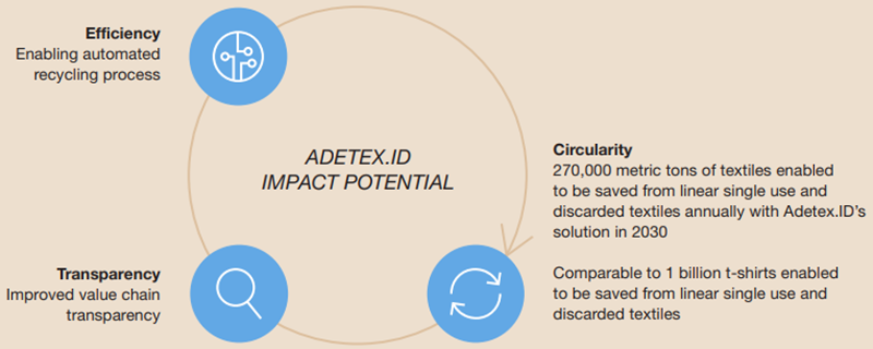 Adetex Impact