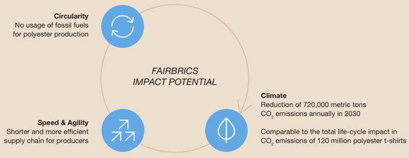 Fairbrics Impact