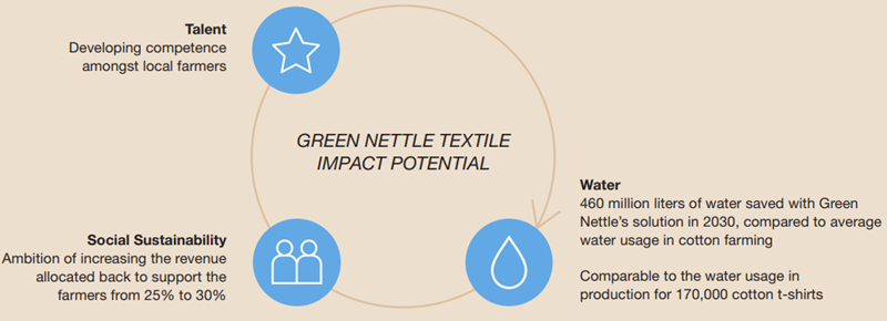 Green Nettle Textile Impact