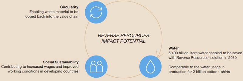 Reverse Resources Impact