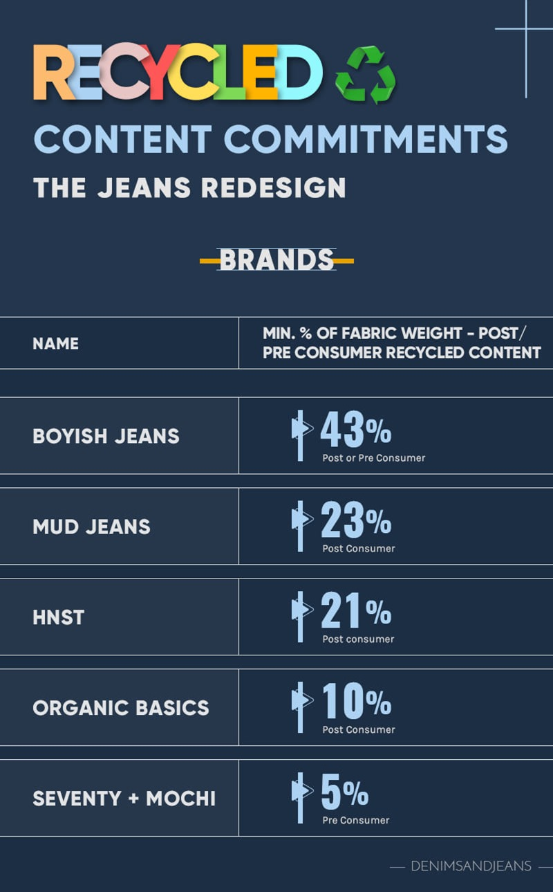 Recycled Content Brands - Jeans Redesign